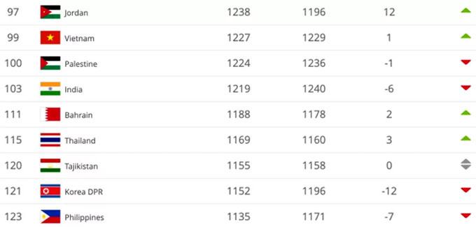 Việt Nam vượt qua Palestine và Ấn Độ để có vị trí 99.
