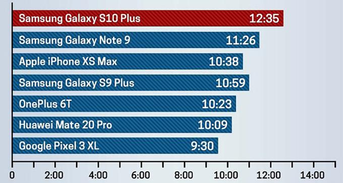 Galaxy S10+ vượt mặt iPhone XS Max về thời lượng pin