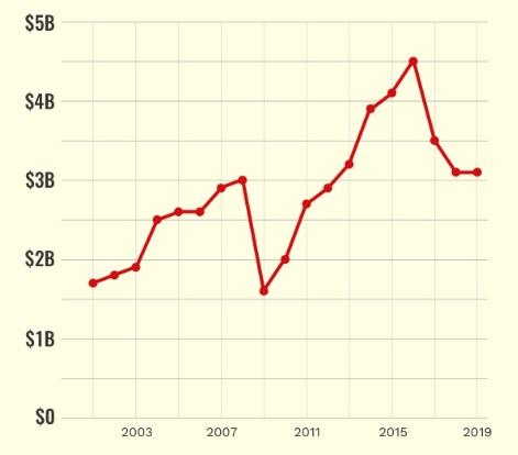 Tài sản của Trump biến độngqua các năm, bắt đầu giảm mạnhtừ 2015 khi ông chạy đua làm tổng thống, đi ngang giai đoạn 2018 - 2019 (đơn vị: tỷ USD). Đồ họa:Forbes.