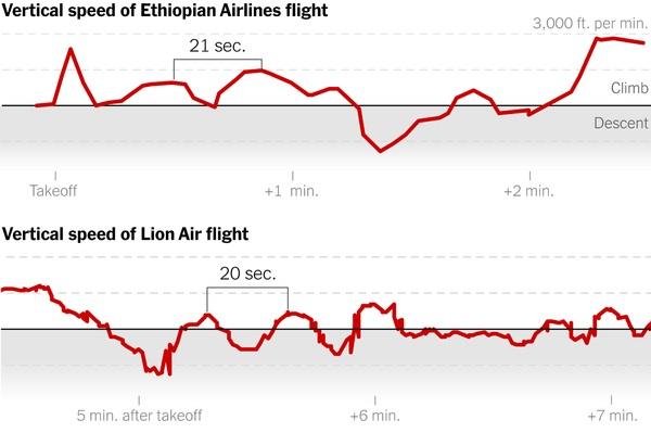 Đối chiếu đồ thị tốc độ bay lên xuống bất thường của hai chiếc Boeing 737 Max 8 rơi của Ethiopian Airlines và Lion Air (tháng 10/2018) trong 3 phút cất cánh. Khoảng được đóng ngoặc vuông minh họachu kỳ lặp lại 15-20 giây,phi công giành rồi mất quyền kiểm soát chiếc máy bay. Đồ thị trên cho thấy máy bay Ethiopia tử nạn tăng vọt tốc độ ban đầu lên mức nguy hiểm, và đến cuối tăng còn cao hơn nữa. Đồ họa: Flightradar24/NYTimes.