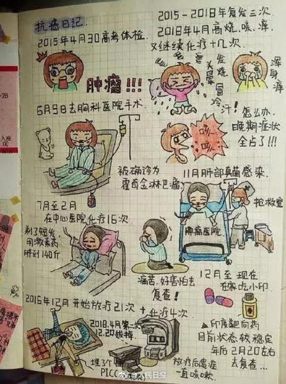 Những bức ký họa vẽ lại quá trình mắc bệnh ung thư của Sun Ying - nữ sinh 21 tuổi của ĐH Sư phạm Hà Nam, Trung Quốc. Ảnh: Weibo.