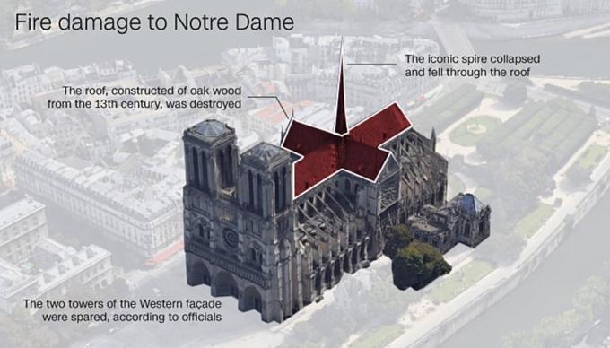 Đám cháy Nhà thờ Đức Bà Parisđã được dập sau 9 tiếng với nỗ lực của 400 lính cứu hỏa. Giới chức Pháp thông báocấu trúc chính của nhà thờ vàmột phần lớn báu vật thánhbên trongđã được cứu. Nỗ lực của Pháp hiệnhướng vềđiều tra nguyên nhân vụ cháyvà tái thiết nhà thờ. Trong ảnh, phần màu đỏ là phần thiệt hại chính của vụ hỏa hoạn ngày 15/4. Đồ họa:CNN.