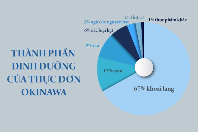 Tỷ lệ dinh dưỡng trong thực đơn của người Okinawa.