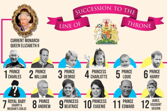 Em bé nhà Harry - Meghan đứng thứ 7 trong danh sách thừa kế ngai vàng Anh, sau ông nội Charles, bác William, ba anh chị họ và bố. Đồ họa: The Sun.
