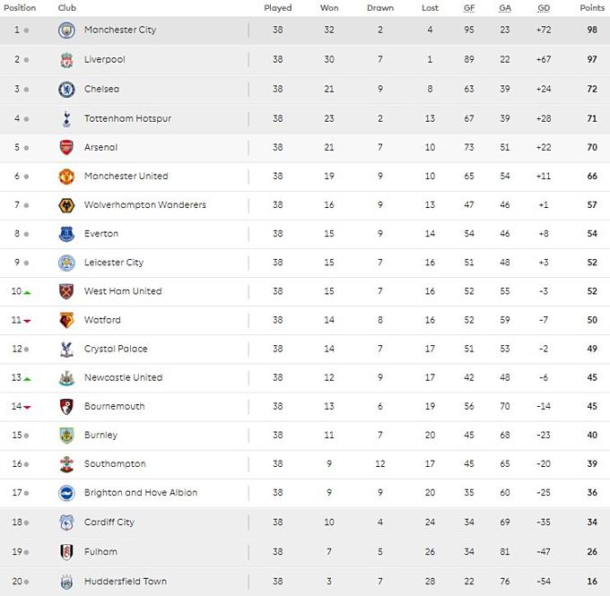 Bảng điểm Premier League sau 38 vòng.