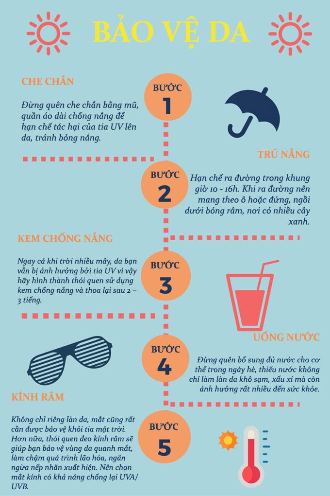 5 bước bảo vệ da mùa nắng nóng, phòng ngừa ung thư
