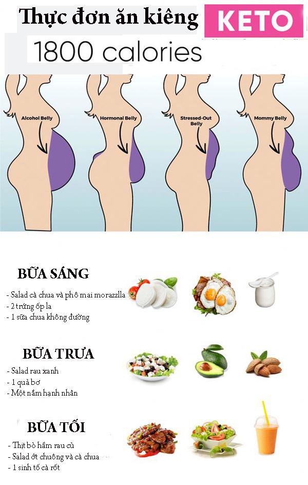 Gợi ý thực đơn ăn kiêng Keto 1.800 calories no bụng và đủ chất