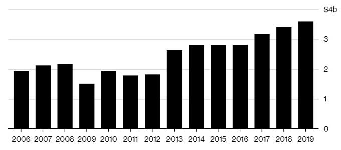 Đóng góp từ thiện của Warren Buffett qua các năm (đơn vị: tỷ USD). Đồ họa: Bloomberg/Nguồn:Berkshire.
