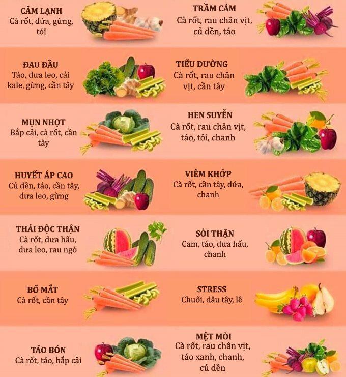 Danh sách thực phẩm Britney chia sẻ.