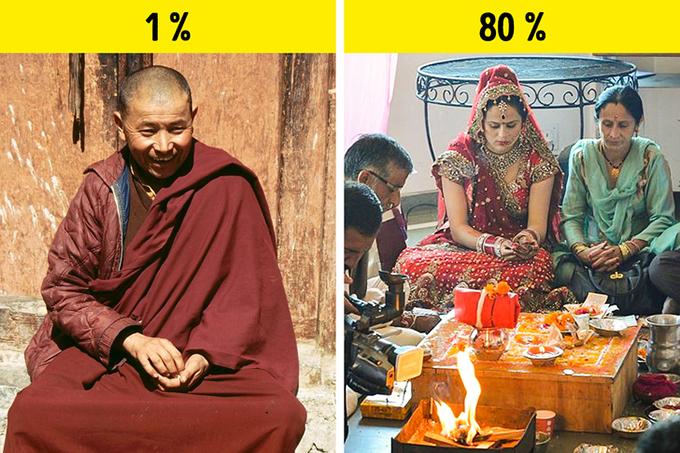 Ấn Độ là quốc gia Phật giáoẤn Độđược coi là đất Phật, nơi ra đời của nhiều trường phái Phật giáo. Tuy nhiên, đây lại không phải là Tôn giáo chính ở Ấn Độ. Chỉ có khoáng 1% dân số theo đạo Phật và tập trung ở khu vực phía Bắc, gần Tây Tạng (Trung Quốc). Còn lại hơn 80% người Ấn theo đạo Hindu, tiếp theo là Hồi giáo.