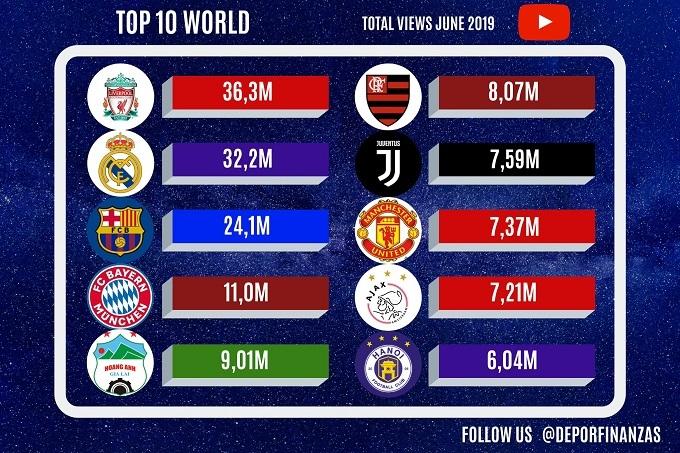 Thống kê Top 10 CLB có lượt xem nhiều nhất thế giới.