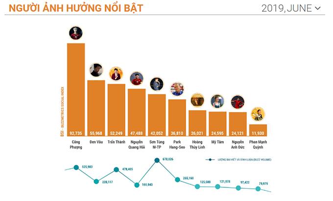 Top 10 nhân vật ảnh hưởng nhất trên mạng xã hội ở Việt Nam tháng 6. Ảnh: Buzzmetrics.