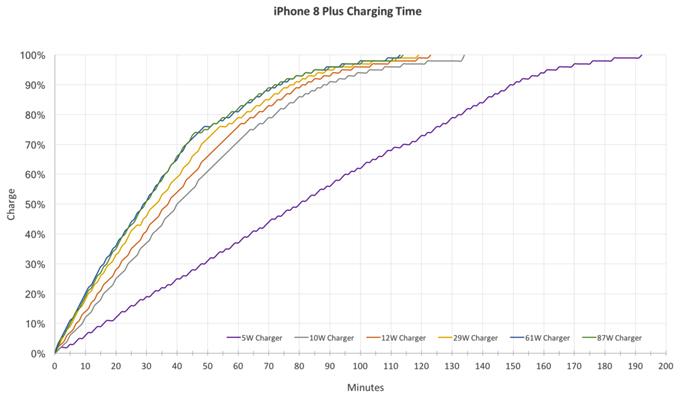 iPhone đời mới sạc nhanh như thế nào
