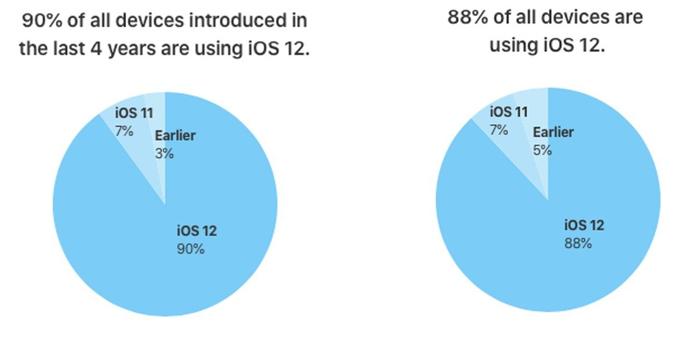 88% thiết bị iOS nâng cấp lên iOS 12 (phải). Nếu tính cho các thiết bị ra đời trong 4 năm gần đây, con số này lên tới 90%.