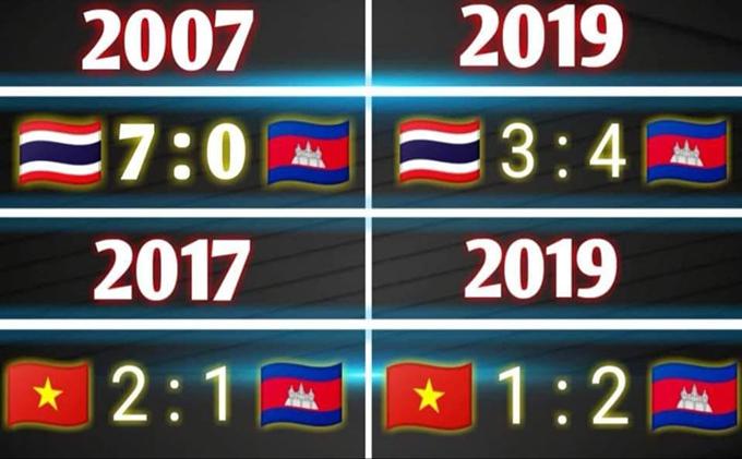 Năm 2007, Thái Lan từng thắng Campuchia với tỷ số 7-0 ở giải U20 Đông Nam Á. Năm nay, trận đấu giữa hai đội tại giải U19 Đông Nam Á cũng kết thúc với 7 bàn thắng nhưng phần thắng thuộc về Campuchia vói tỷ số 4-3. Năm 2017, tuyển Việt Nam đánh bại Campuchia với tỷ số 2-1 ở vòng loại Asian Cup 2019 đến năm nay đội U18 của họ phục thù bằng chiến thắng có tỷ số tương tự.