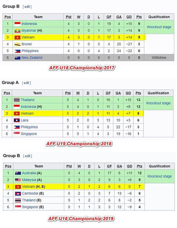 Trang Diễn đàn bóng đá Đông Nam Á đưa ra thống kê trong ba năm liên tiếp từ 2017-2019, U18 và U19 Việt Nam dưới sự dẫn dắt của HLV Hoàng Anh Tuấn đều phải dừng chân ngay từ vòng bảng giải vô địch Đông Nam Á với vị trí thứ ba.