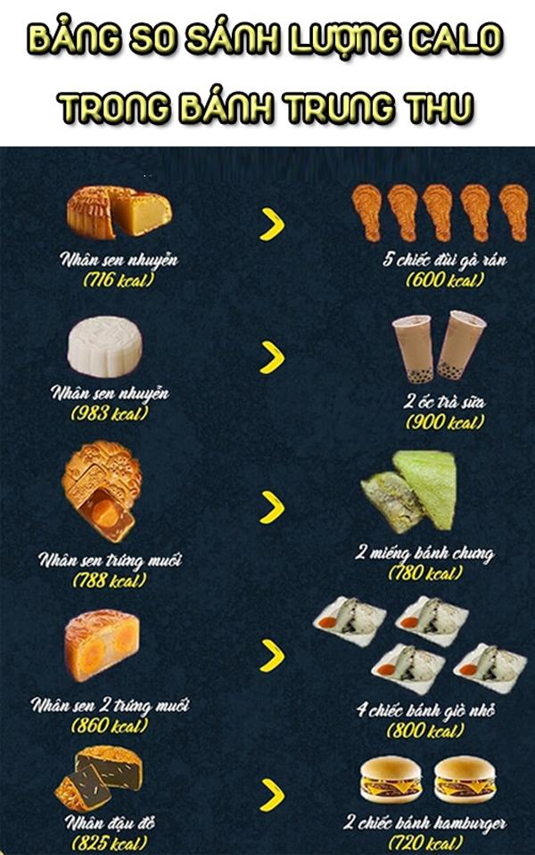 So sánh lượng calories trong bánh Trung thu với các thực phẩm khác.