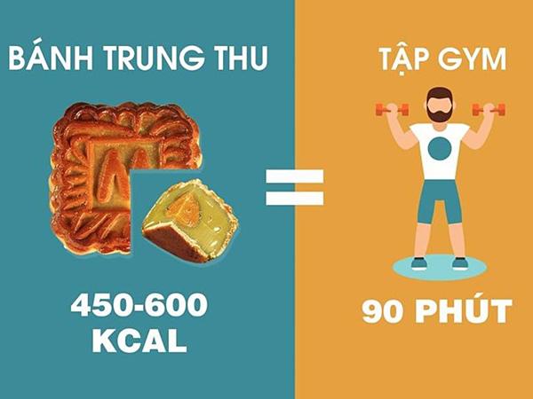 Tích cực tập luyện là cách giúp tiêu hao năng lượng dư thừa sau khi ăn bánh Trung thu.