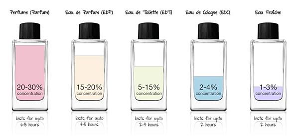 5 loại nước hoa được phân biệt bằng