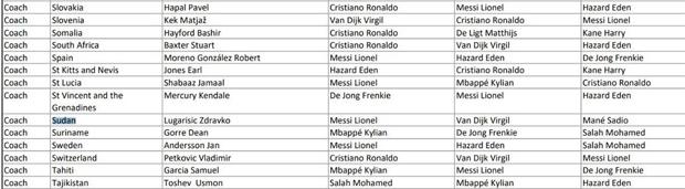 ... nhưng trong danh sách của FIFA, phiếu bầu của ông Zdravko Lugarisic lại chọn Messi ở vị trí đầu tiên, tiếp đó là Van Dijk và Mane.