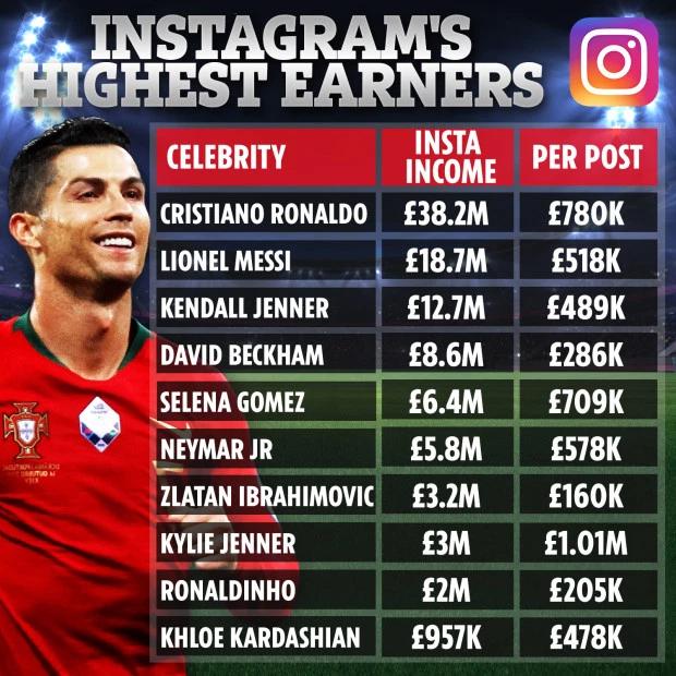 Danh sách 10 sao kiếm tiền nhiều nhất trên Instagram năm qua. Ảnh: Sun.