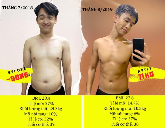 Các chỉ số cơ thể của Quang Bảo trước và sau giảm cân.
