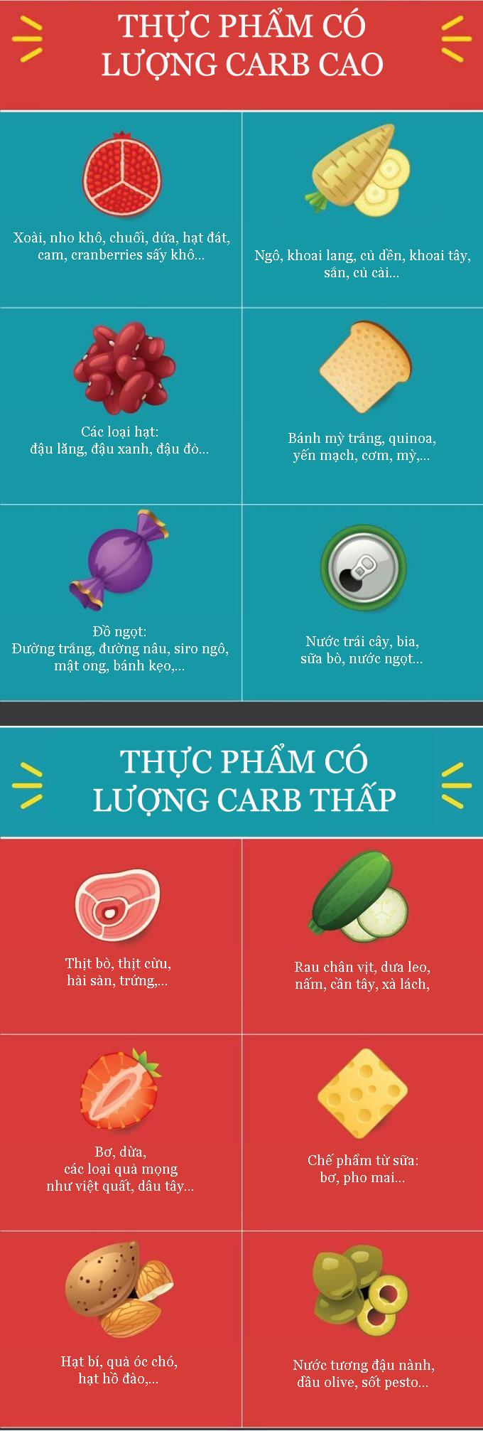 Nhóm thực phẩm có lượng carb cao