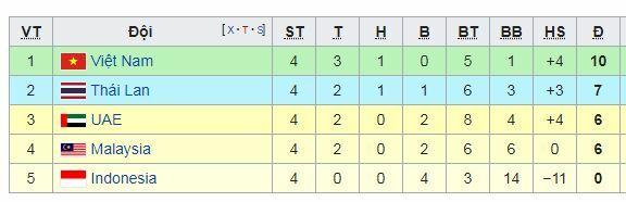 Bảng G vòng loại World Cup 2022 hiện tại.