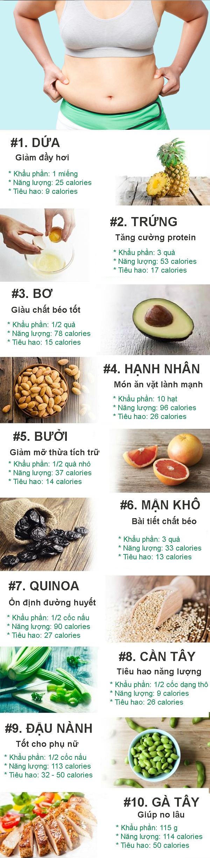 10 thực phẩm giúp tiêu mỡ bụng nhanh