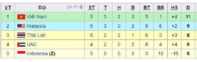 Bảng G vòng loại World Cup 2022.