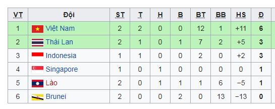 U22 có thêm một chiến thắng bằng kết quả set tennis - 3