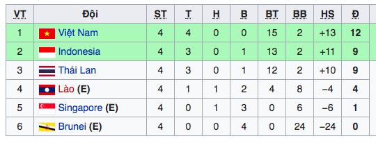 Xếp hạng bảng B sau lượt đấu thứ tư.