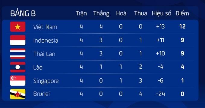 Bảng B bóng đá nam SEA Games sau bốn lượt.