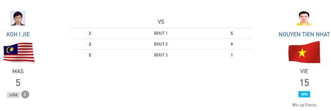 Trong khi các cầu thủ bóng đá nam đang thi đấu giành vé vào bán kết thì kiếm thủ Nguyễn Tiến Nhật đã giành được mộtHC vàng đấu kiếm.Kiếm thủ Việt Nam vượt qua đối thủ Malaysia Koh I Jie 15-5 ở chung kết kiếm ba cạnh cá nhân nam.
