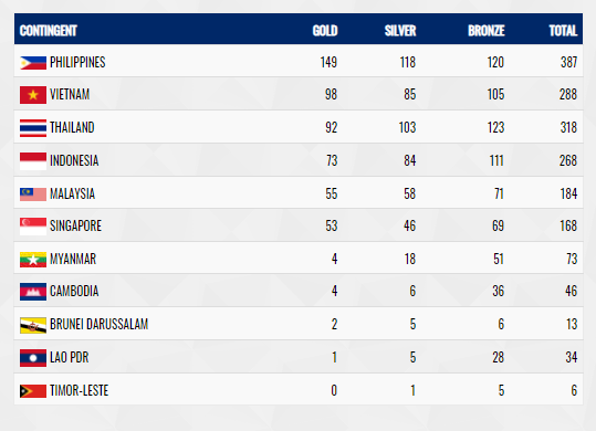 Bảng tổng sắp huy chương SEA Games 30, tính đến sáng 11/12.