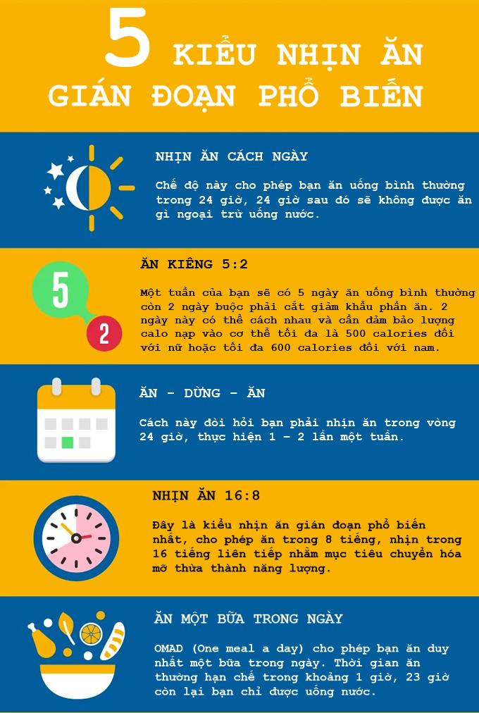 5 kiểu nhịn ăn gián đoạn phổ biến