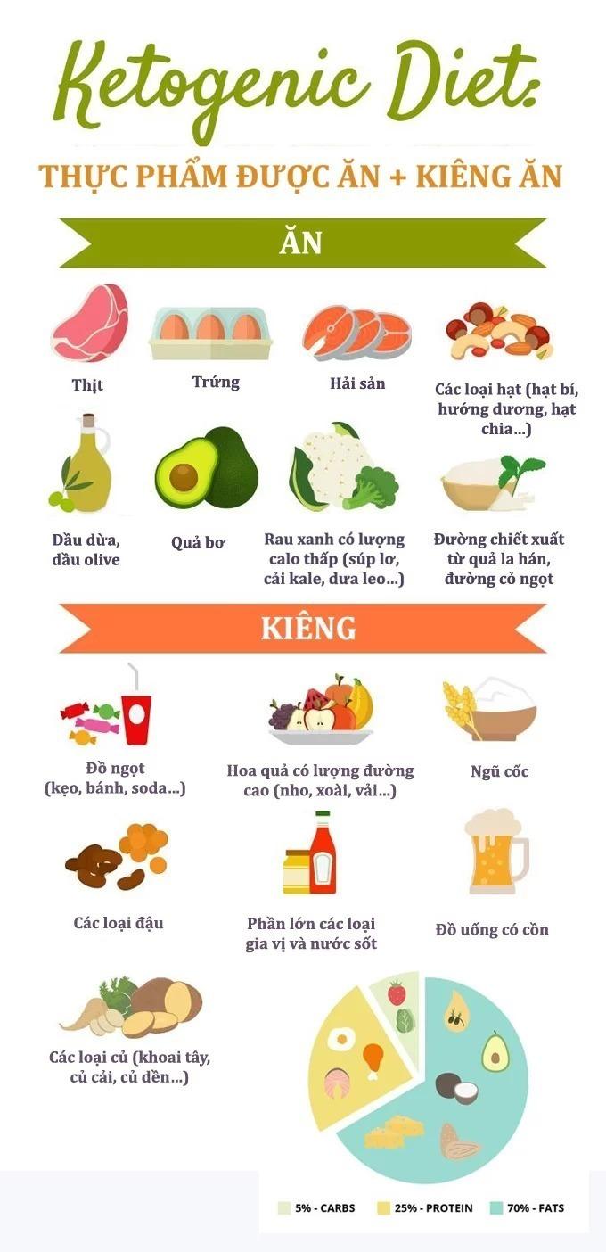Các nhóm thực phẩm được ăn và không được ăn khi áp dụng Keto.