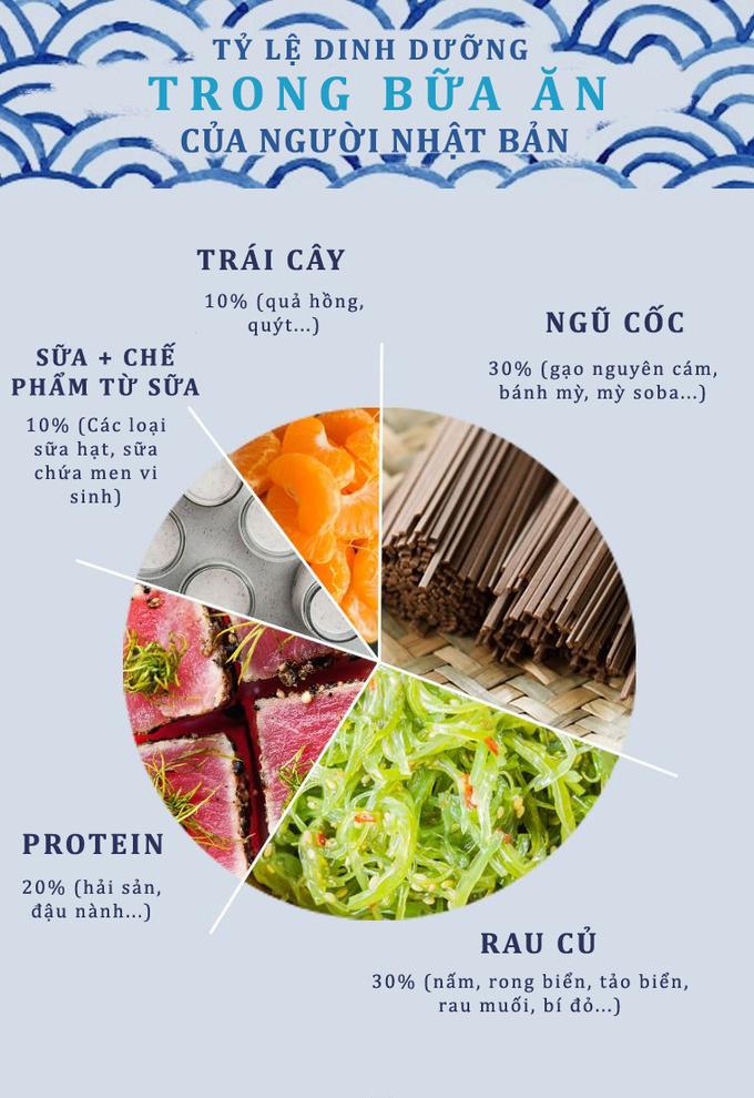 Kết quả hình ảnh cho chế dộ dinh dưỡng của người nhật