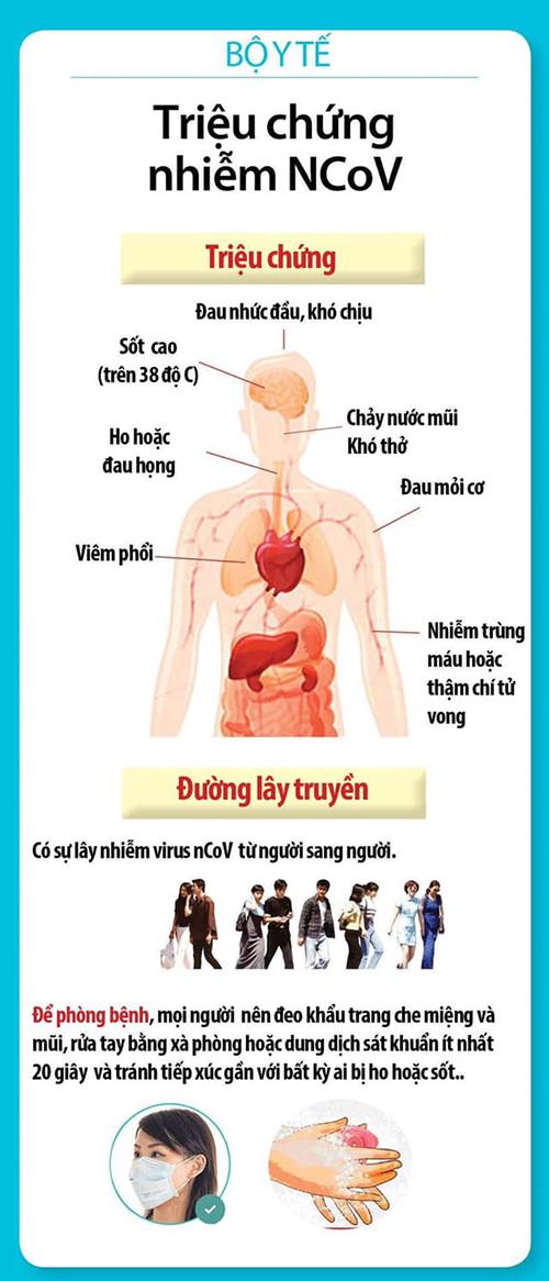 Thông tin từ bộ Y Tế về triệu chứng, đường lây truyền của virus Corona, cách phòng tránh. Tổ chức Y tế Thế giới tuyên bố tình trạng khẩn cấp toàn cầu vì dịch viêm phổi do nCoV đã lan đến 27 quốc gia, vùng lãnh thổ trên thế giới. Tại Việt Nam, vào lúc 10h sáng 1/2 bộ Y Tế đã cập nhật có 6 trường hợp nhiễm bệnh, 28 trường hợp cách ly.