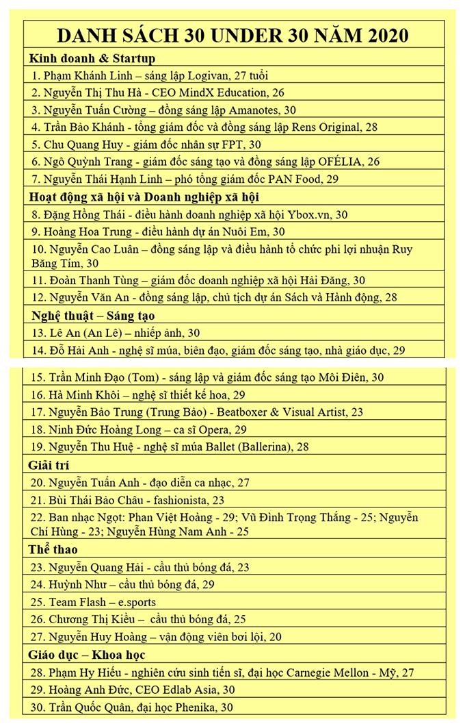 Quang Hải vào danh sách U30 nổi bật nhất Việt Nam - 1