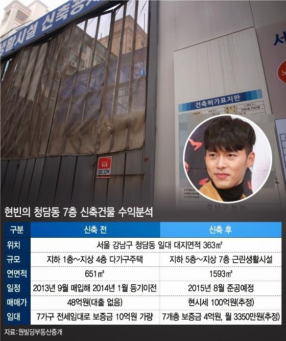 Bất động sản do Hyun Bin sở hữu.