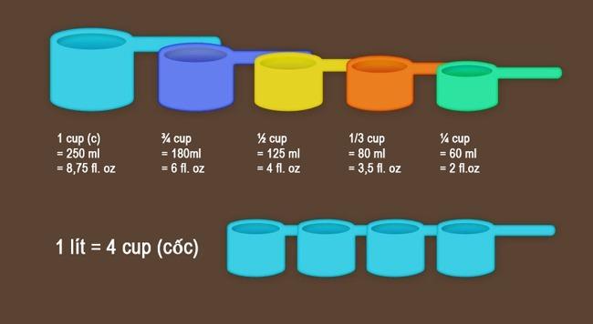 Định lượng của hạt được đong theo đơn vị cup. Bộ dụng cụ đo lường này được bán phổ biến tại siêu thị, tiệm nguyên liệu làm bánh...