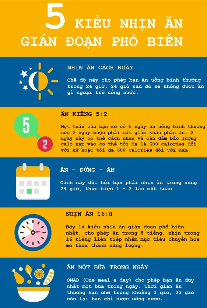 5 kiểu nhịn ăn gián đoạn phổ biến.