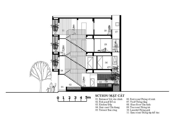 Nhà nhỏ nên được xây nhiều tầng để tăng diện tích sử dụng. Vì thế, vấn đề với KTS là làm như thế nào để gia chủ leo lên xuống mà không thấy mệt mỏi, chán chường. Giải pháp mà KTS đưa ra là đưa cầu thang xuất hiện từ lối vào của căn nhà, không bố trí ở giữa nhà như các thiết kế nhà phố khác, vừa lấy được ánh sáng từ mặt tiền, vừa là điểm cộng cho kiến trúc thác nước của công trình.