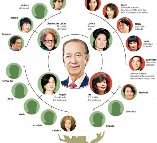 Sơ đồ gia đình của phức tạp với 4 vợ và 17 người con của Vua sòng bạc Macau. Ảnh: Đồ họa SCMP.