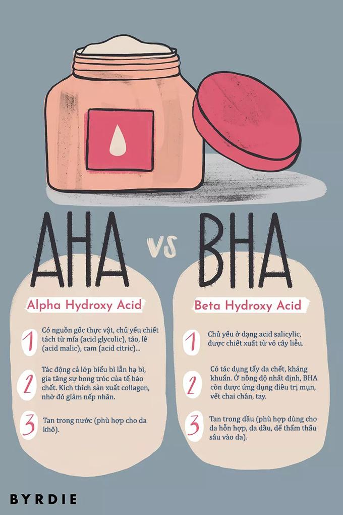 Hiểu rõ bản chất của AHA và BHA sẽ giúp chăm sóc da an toàn, hiệu quả hơn.
