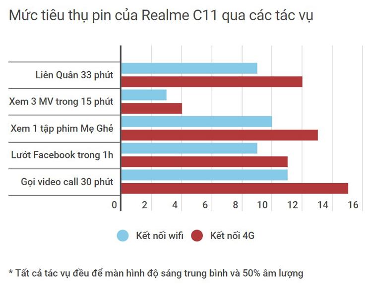 Thời lượng sử dụng Realme C11 qua các ứng dụng, trò chơi trong biểu đồ sẽ cho bạn cái nhìn chi tiết hơn về độ bền bỉ của viên pin dung lượng 5.000 mAh. Tham khảo thêm thông tin sản phẩm tại realmemobile.vn/realme-c11/.