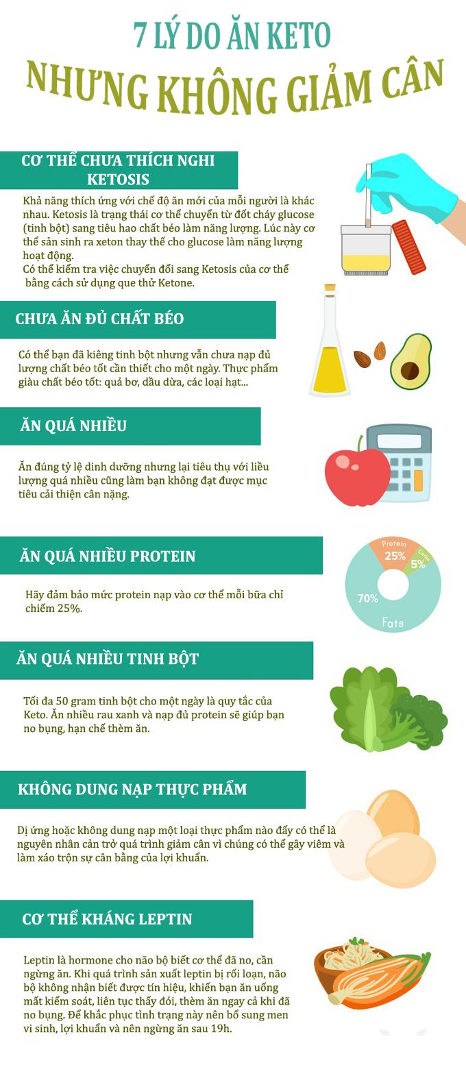 7 lý do ăn Keto mãi nhưng không giảm được cân nào