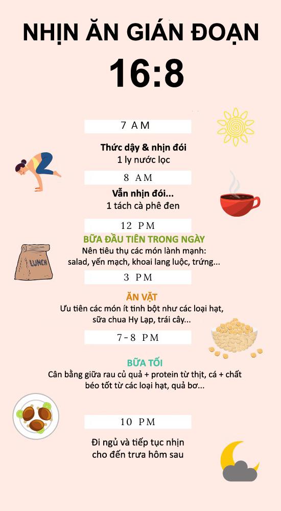 Thời gian biểu mẫu cho một ngày nhịn ăn 16:8