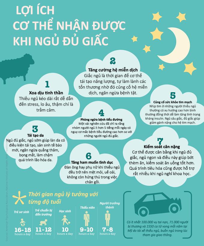 7 lợi ích của giấc ngủ nhắc bạn tránh thức khuya